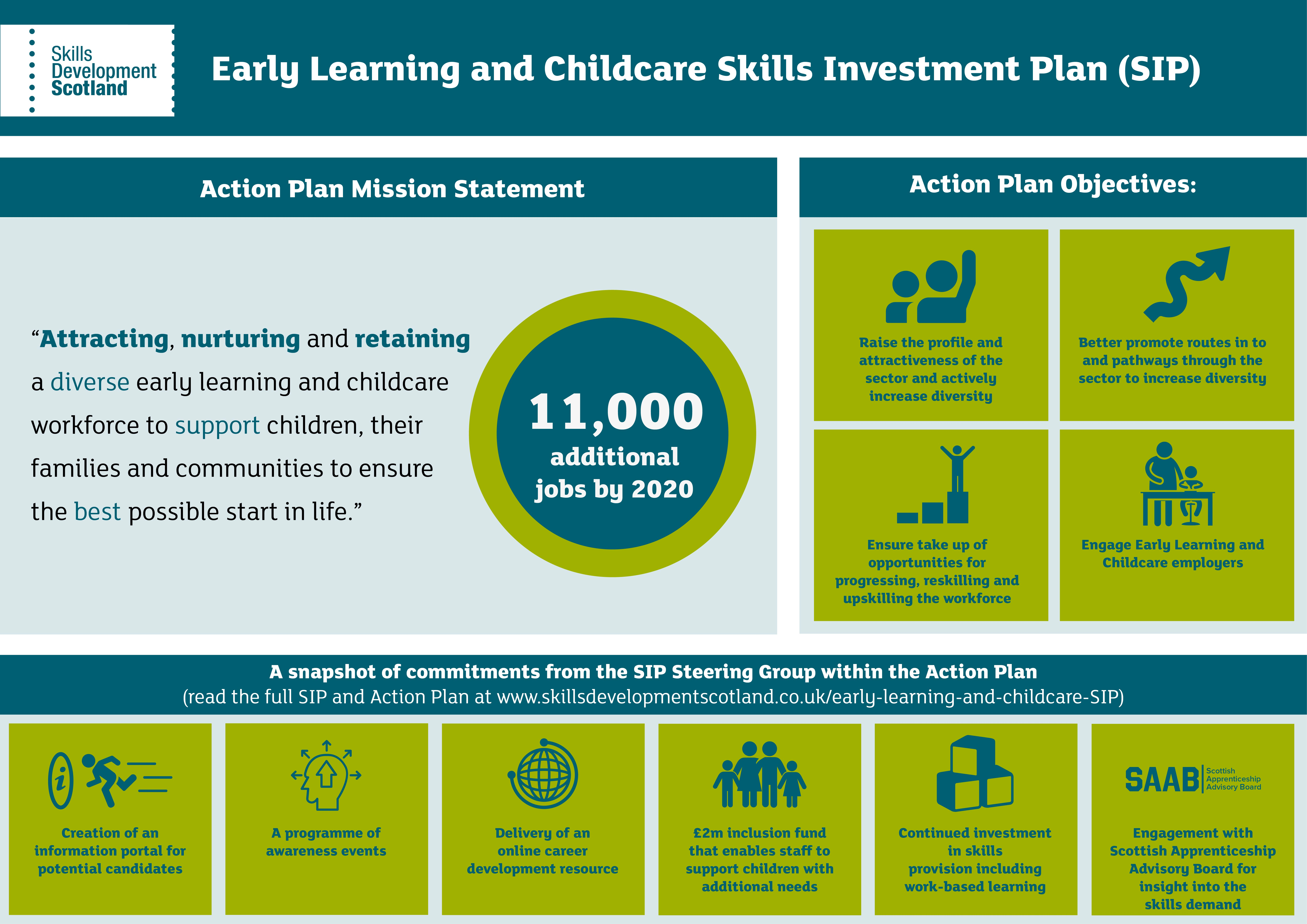 0581_Early Learning and Childcare Skills Investment Plan_Infographic